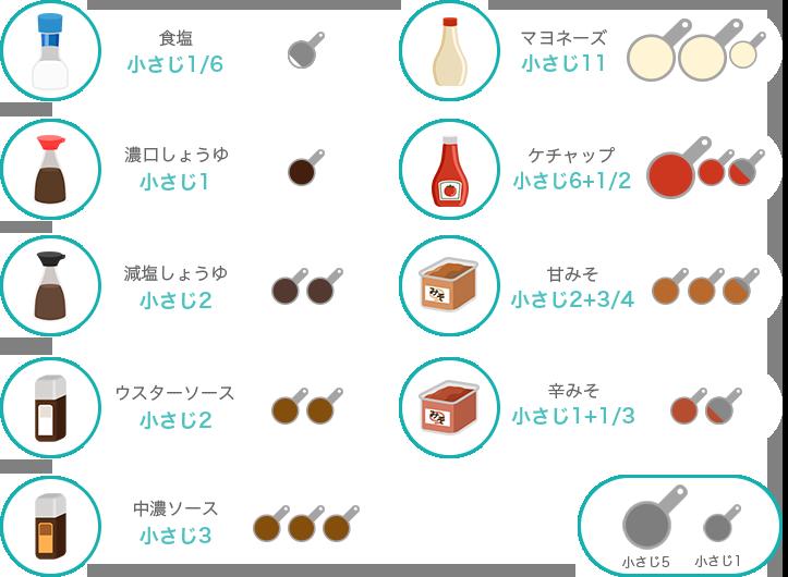 ひとめで分かる塩分量   減塩の為の塩分バランスチェック(食塩摂取量 ...